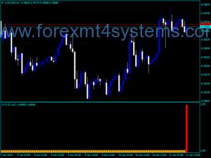 Индекс на Forex Alpha Trend Spotter