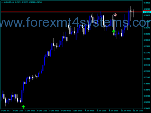 Forex Alpha Trend Spotter PA-indicator