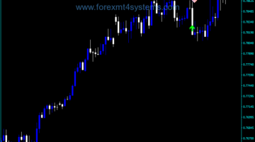 Forex Alpha Trend Spotter PA Indicador