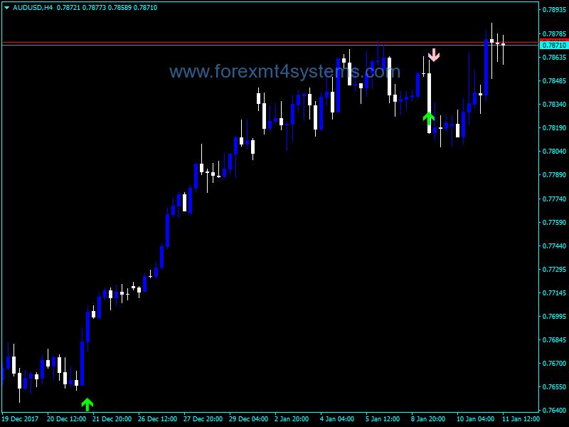 Форекс алфа Trend Spotter PA Индикатор