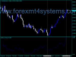 Forex Outro símbolo Trading Indicator