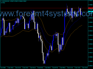 Forex Another Version Auto Envelope Indicator
