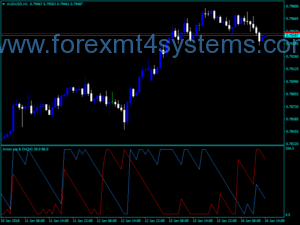 Indxatorê Forex Aroon Up Down
