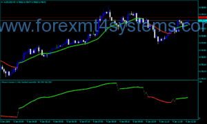 Forex Aroora buy sell Indicator