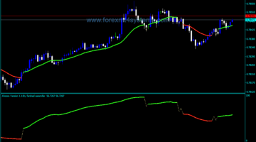 Forex Aroora купува продава индикатор