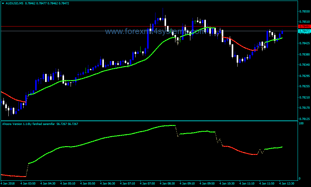 Forex Aroora buy sell Indicator