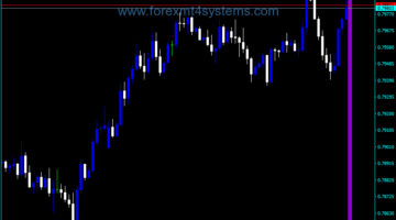 Forex Assistant History Data Indicator