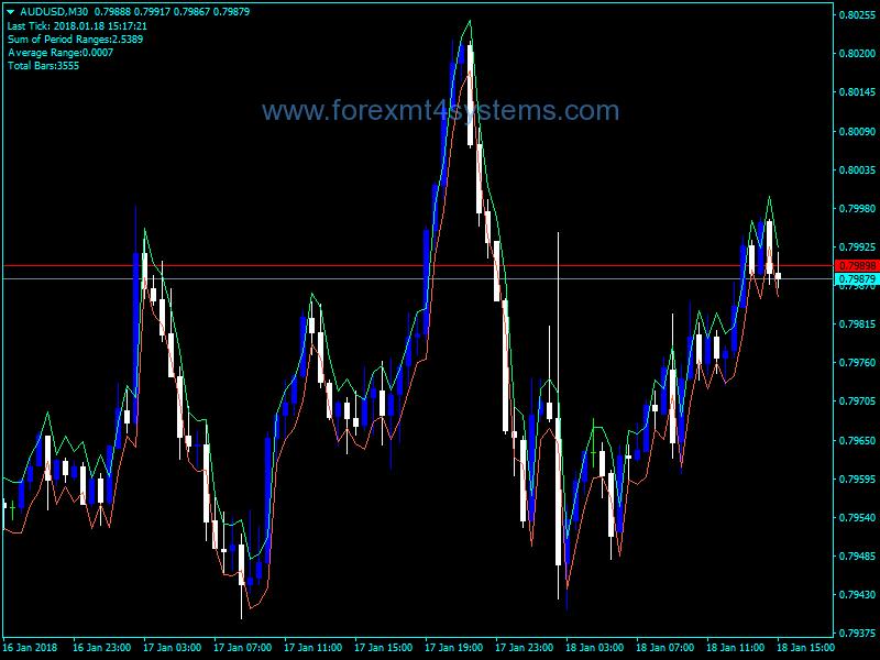 Indekatoriya Rojane Range Trading Indicator