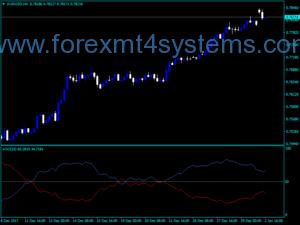 Индикатор на осцилатор за средностатистически валутен курс