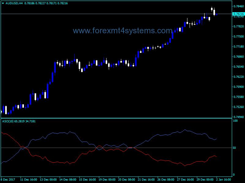 Forex Average Sentiment Oscillator Indicator