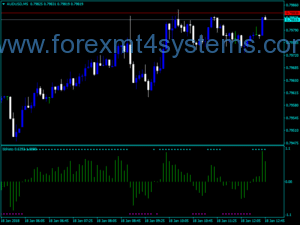 Indekatoriya Forex BB Histogram Trading