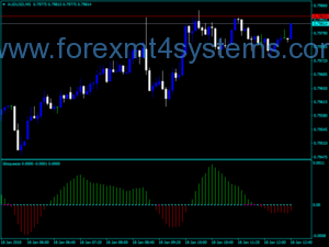 Forex BB Squeeze Dots Indicator