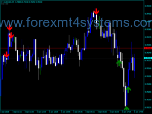 Forex BBR RSI Overchought Oversold Indicator
