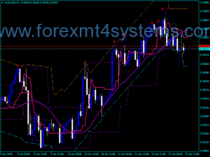 Ji bo Channel Indicator with Forex BSI Trend