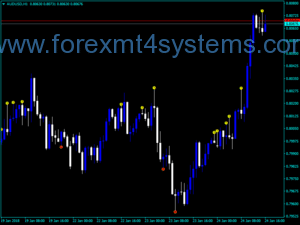 Forex BW2 Wise Man Indicator