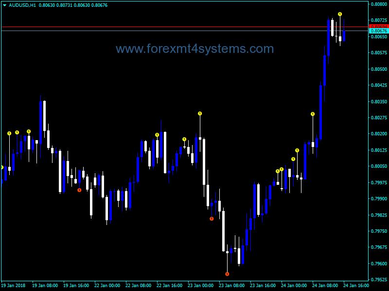 Forex BW2 Wise Man Indicator