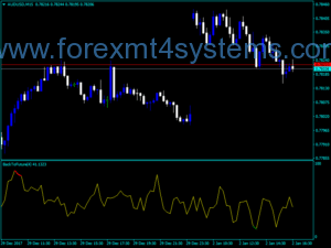 Forex Back Future Indicator