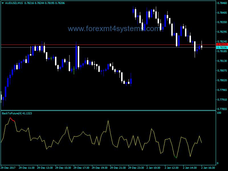 Forex Back Future Indicator
