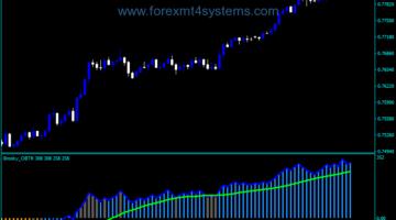 Forex Balance True Range Indicator