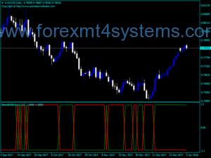 Forex Bears Bulls Impuls Indicator