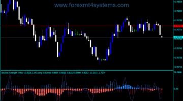 Forex Bounce Strength Index Indicator
