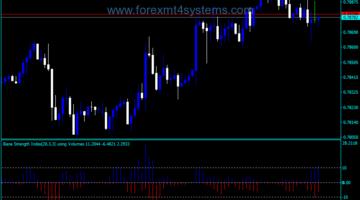 Forex Bounce Strength Indicator