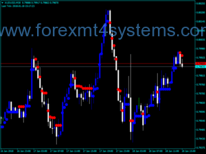 Forex Brain Trend2 Stop Trading Indicator