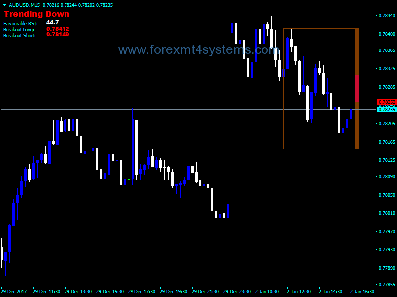 Forex Breaking Out RSI Indicator