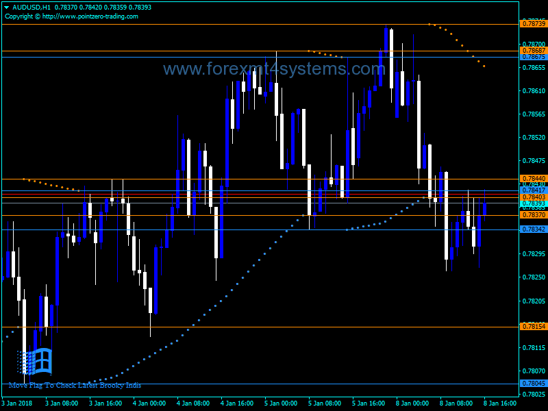 Forex Brooky Psar Levels Indicator
