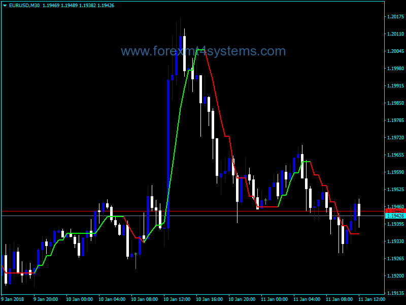 Forex Buzzer Alert Indicator Buy Sell