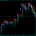 Forex Camarilla Level Pivots Indicator