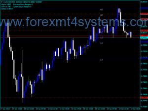 Forex Camarilla Pivots Indicator Trading