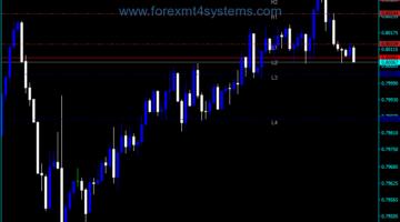 Forex Camarilla Pivots Trading Indicator
