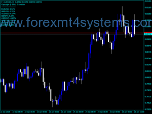 Forex Candle Difference Indicator