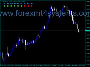 Индикатор за посоката на посоката на свещите на Forex
