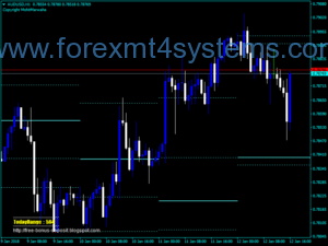 Forex Candle SnR Indicator
