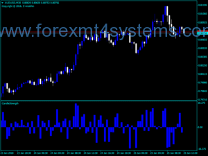 Forex Candle Strength Trading Indicator