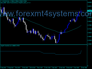 Forex CatFX50 Buy Sell Indicator