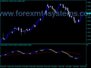 Индекс на индекса на валутната търговия