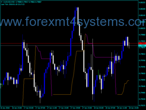 Forex Chandelier Exit Trading Indicator