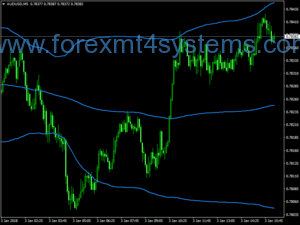 Indicador Forex Channel Scalper