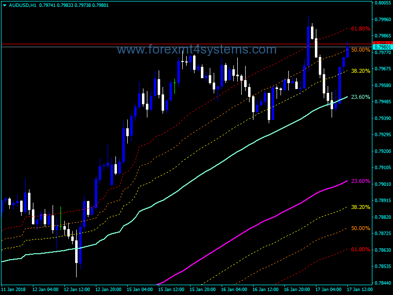 Forex Channels FIBO MTF Indicator – ForexMT4Systems