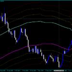 Forex Channels FIBO Trading Indicator