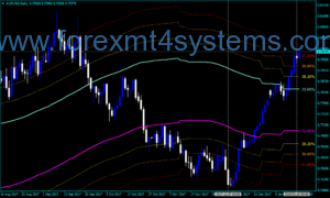 Forex Channels FIBO Trading Indicator