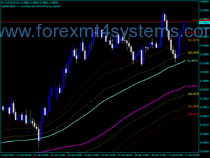 Forex Channels FIBO v2 Indicator