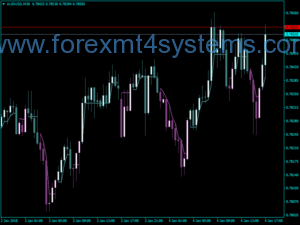 Ji bo Forex Clear Method Candle Line Indicator