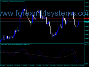 Forex Cog Stochastic Indicator