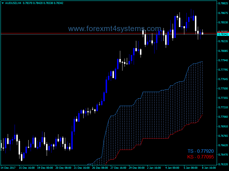 Forex Color Fill Tenkan Kijun Indicator