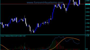 Forex Cronex Demarker GFC Indicator
