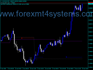 Forex Cross Daily Open Indicator